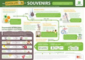 HiRes - HI News Gen - Evolution of Souvenir Infographic