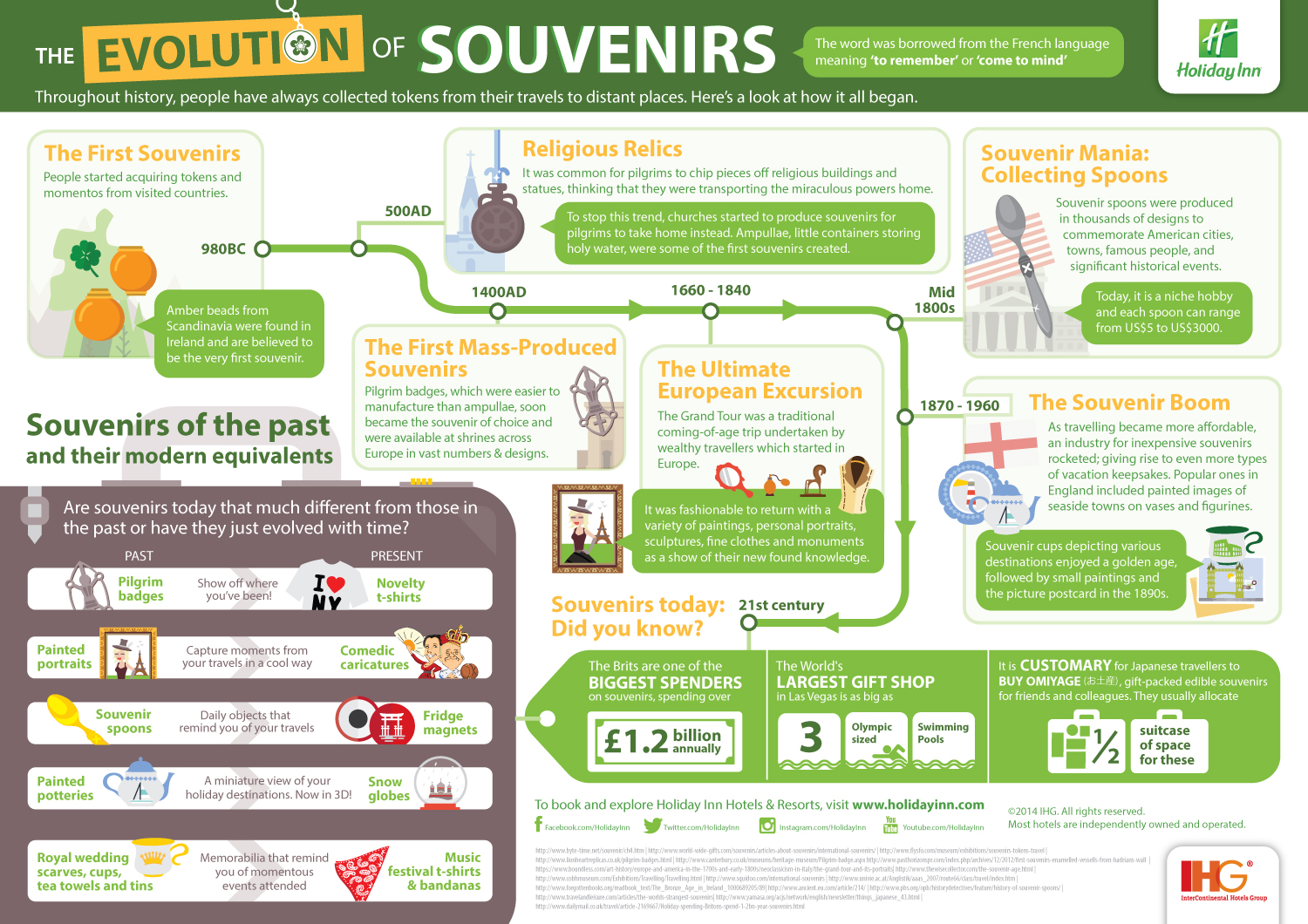 Evolution of Souvenirs