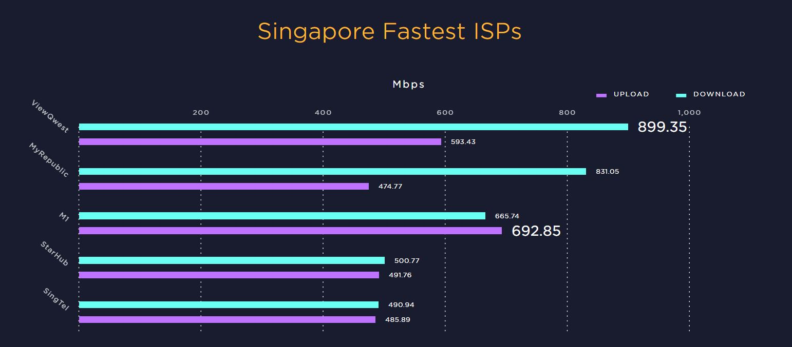 Speedtest Report: Singapore has the second fastest fixed and ...